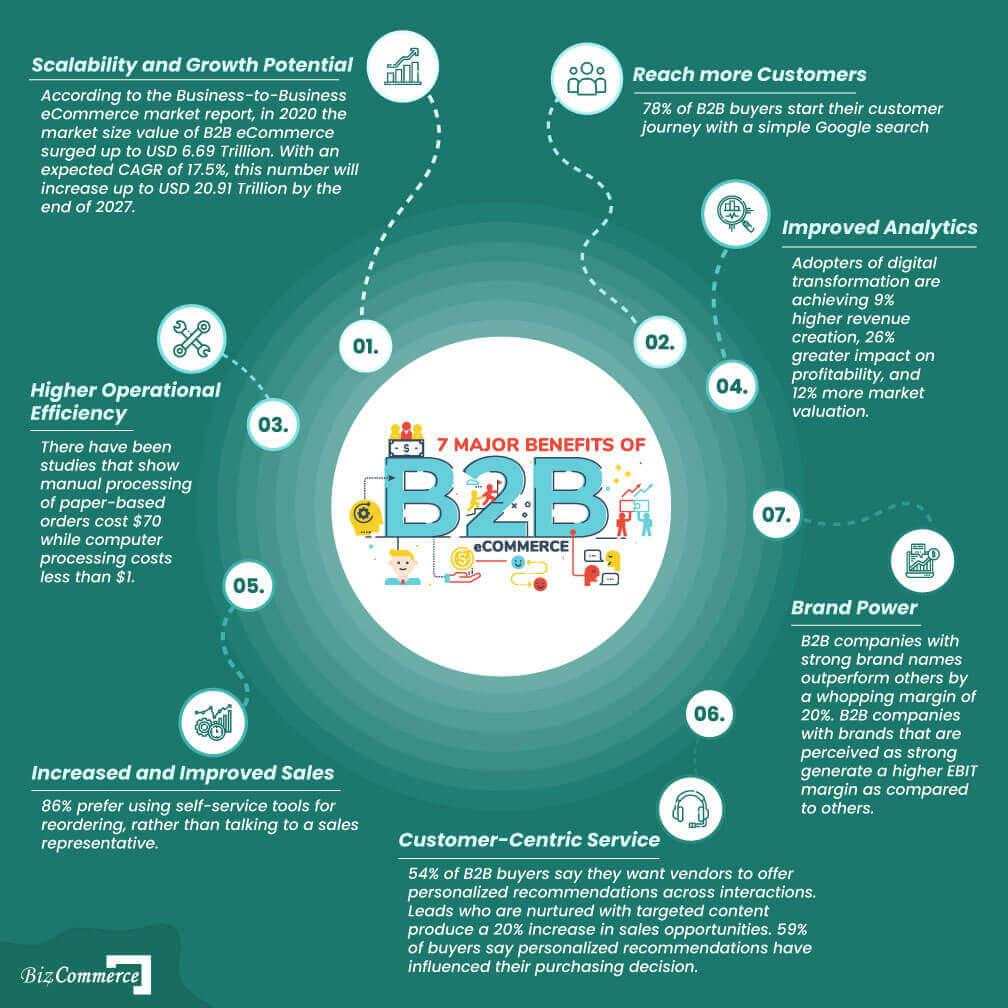 7-major-benefits-of-B2B-eCommerce